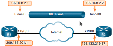 gre tunnel